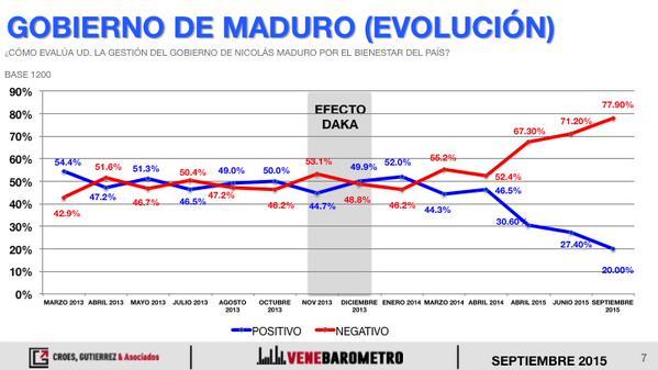 Evolución temporal del Gobierno de Maduro