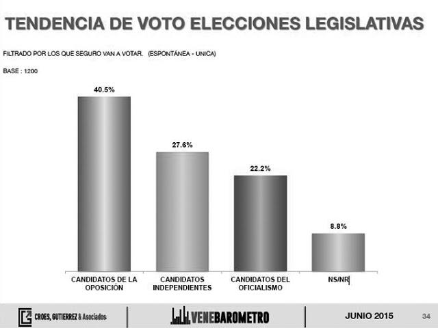 Tendencia voto elecciones legislativas. Venebarómetro, junio2015